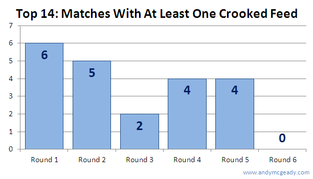 Top 14 Matches With Crooked Feeds Per Round