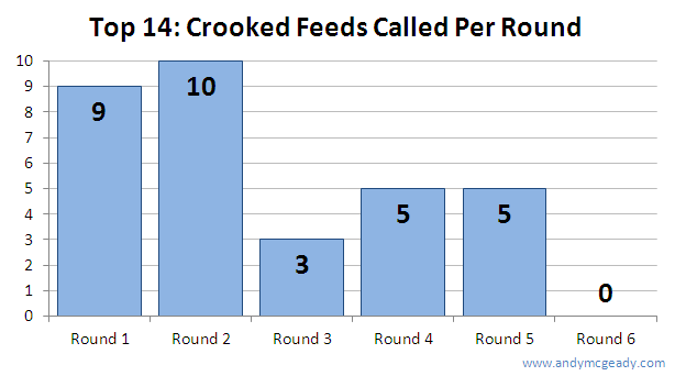 Top 14 Crooked Feeds Per Round
